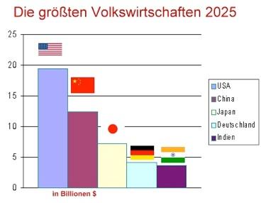 Fritsch bezieht sich bei seiner Einschätzung auf die Zahlen der Internationalen Energieagentur. Demnach liegt der Bedarf an OPEC -Öl im kommenden Jahr bei 31,3 Millionen Barrel pro Tag.