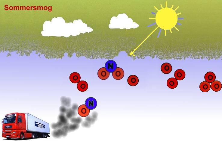 Sal 2 Luft Verbrennung Oxidation